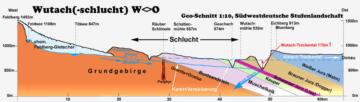 wutach-geologische-details